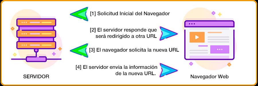 Redirecciones HTTP 3xx en funcionamiento